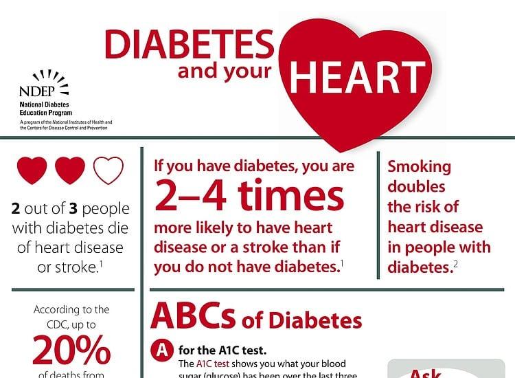 Progression of diabetes, heart disease, and stroke multimorbidity ...